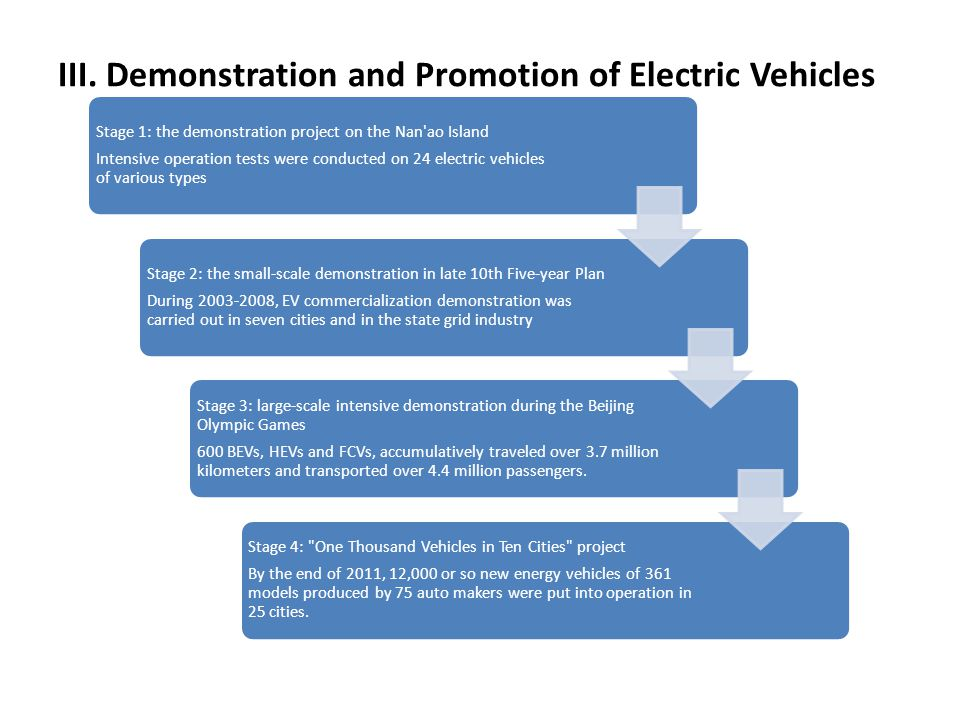 III. Demonstration and Promotion of Electric Vehicles