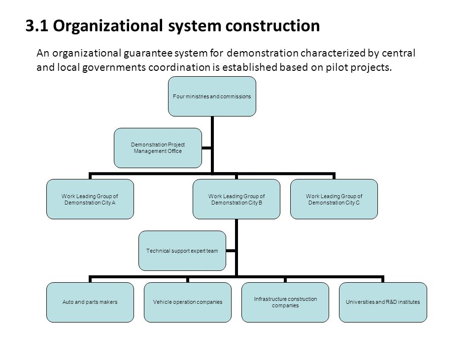 3.1 Organizational system construction
