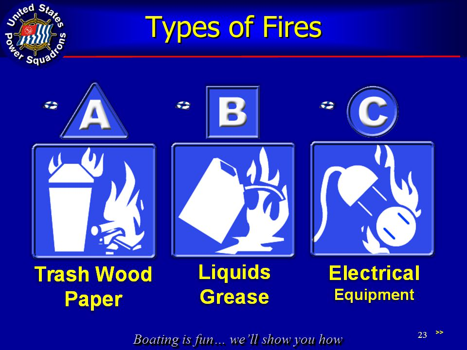 Types of Fires Paragraph 111 and Tip FIRE EXTINGUISHERS