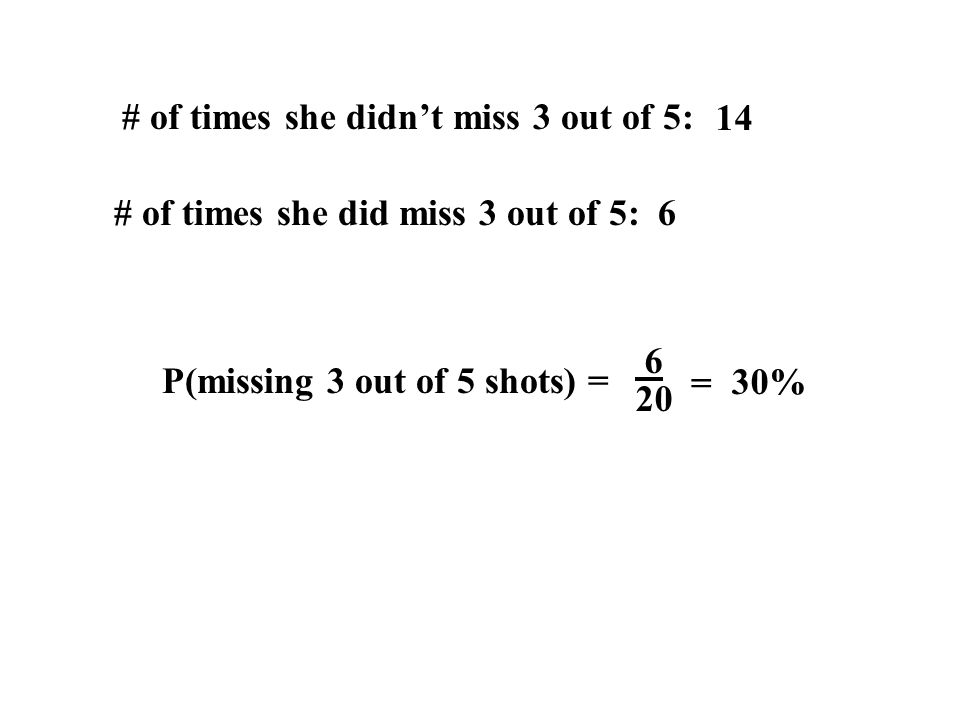 # of times she didn't miss 3 out of 5: