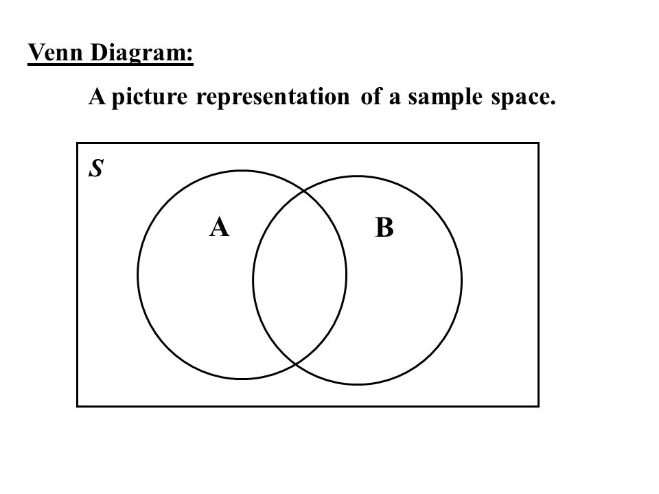 Venn Diagram: A picture representation of a sample space. S A B
