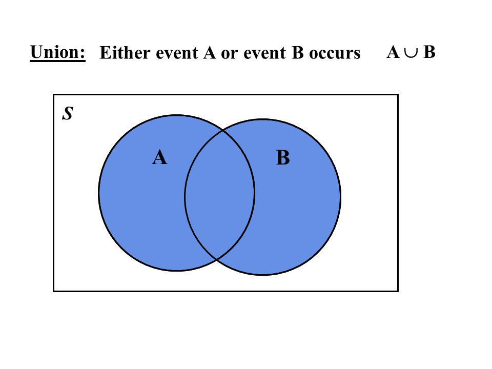 Union: Either event A or event B occurs A  B S A B