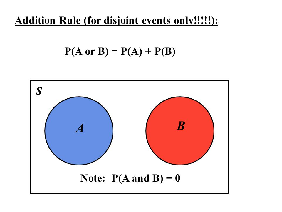 B A Addition Rule (for disjoint events only!!!!!):