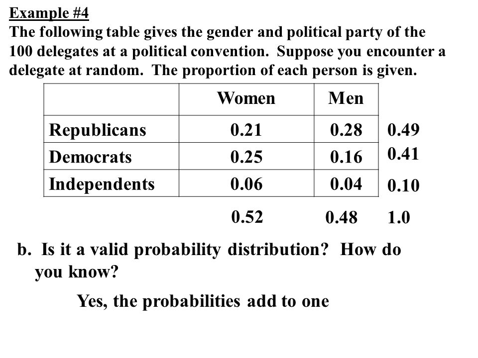 b. Is it a valid probability distribution How do you know