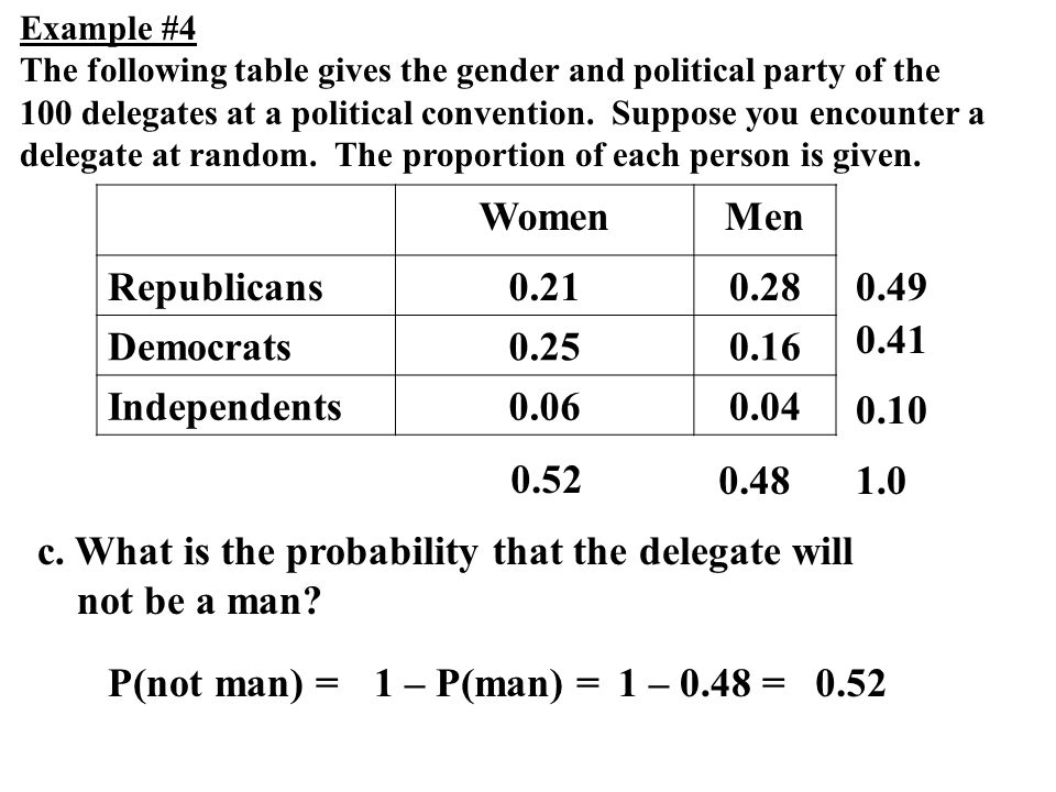 c. What is the probability that the delegate will not be a man