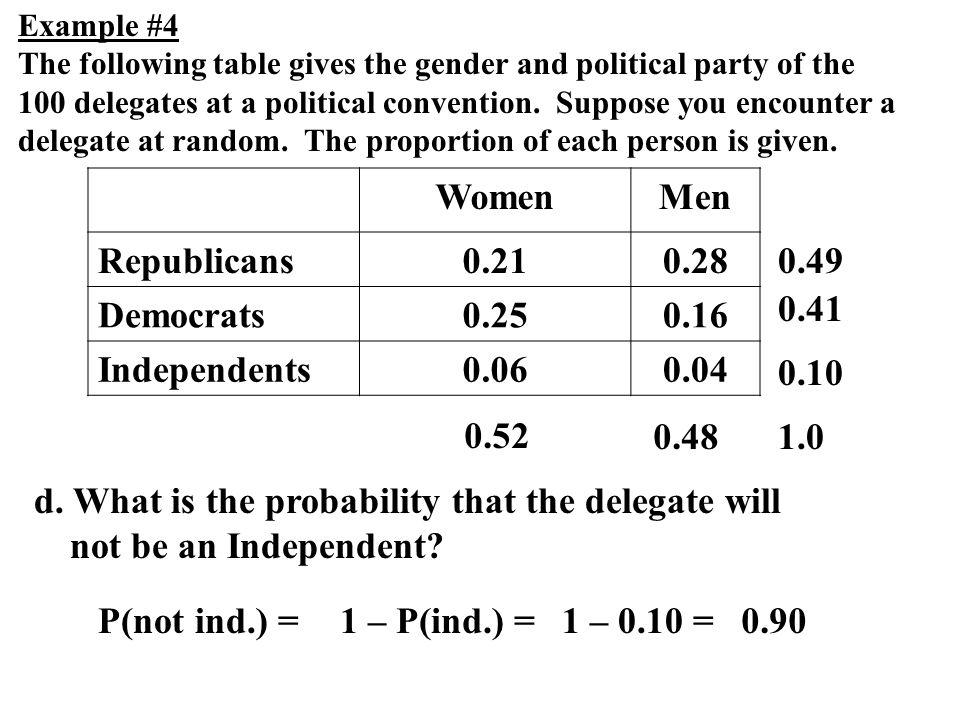 Women Men Republicans 0.21 0.28 Democrats 0.25 0.16 Independents 0.06