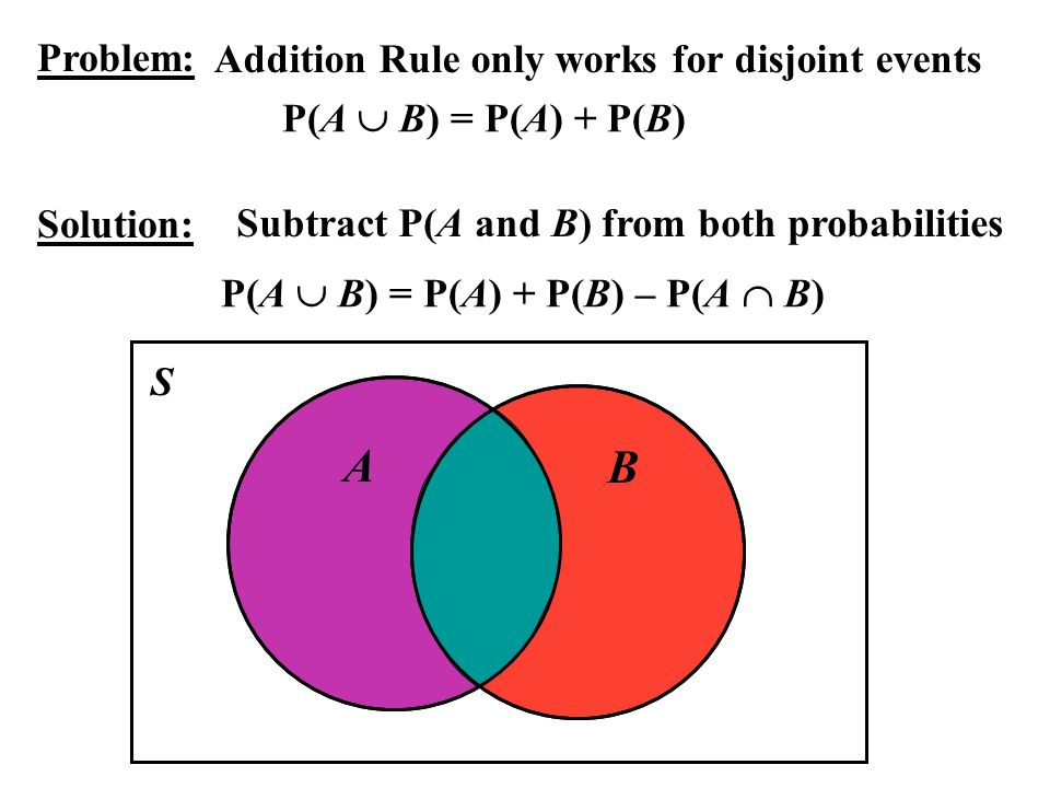 A B Problem: Addition Rule only works for disjoint events
