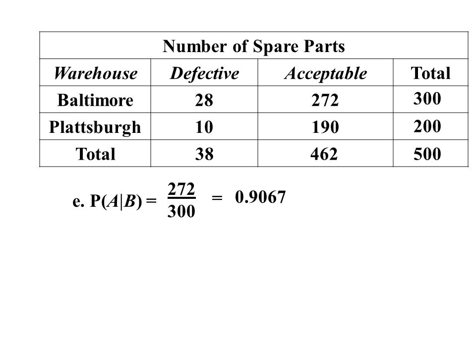 Number of Spare Parts Warehouse. Defective. Acceptable. Total. Baltimore. 28. 272. Plattsburgh.