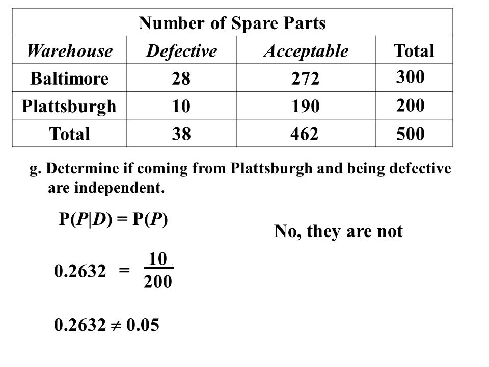Number of Spare Parts Warehouse Defective Acceptable Total Baltimore