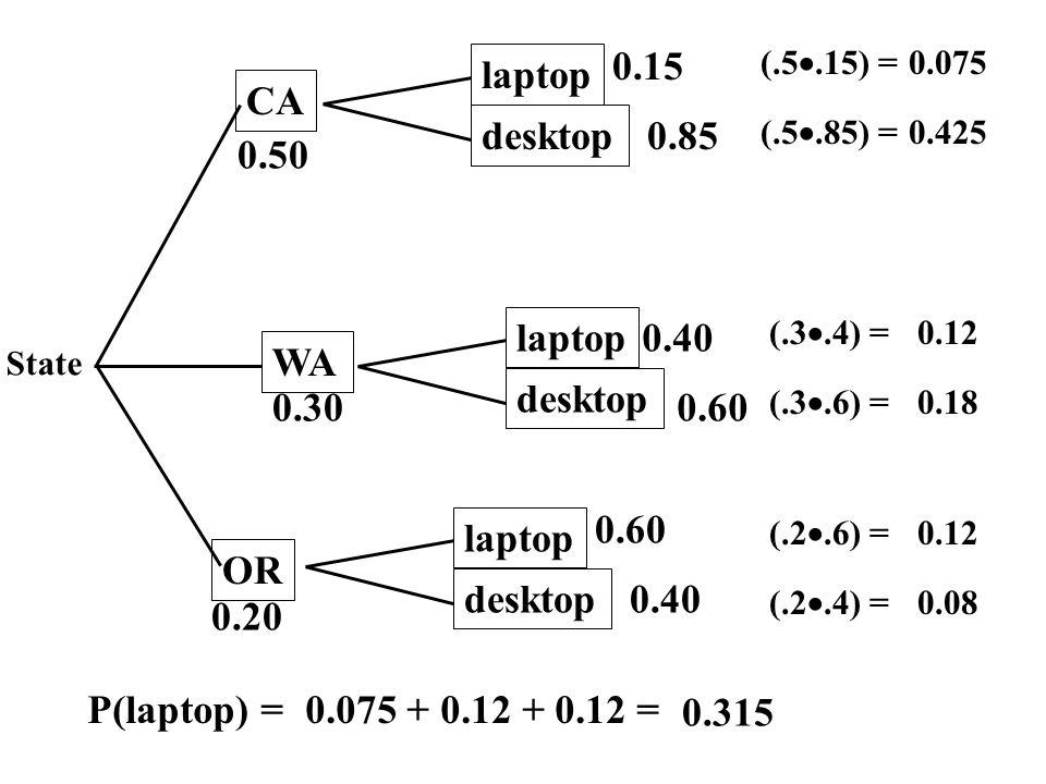0.15 laptop CA desktop 0.85 0.50 laptop 0.40 WA desktop 0.30 0.60 0.60