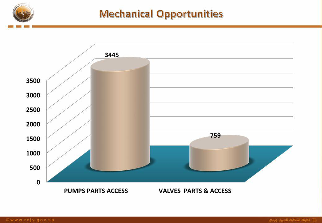 Mechanical Opportunities