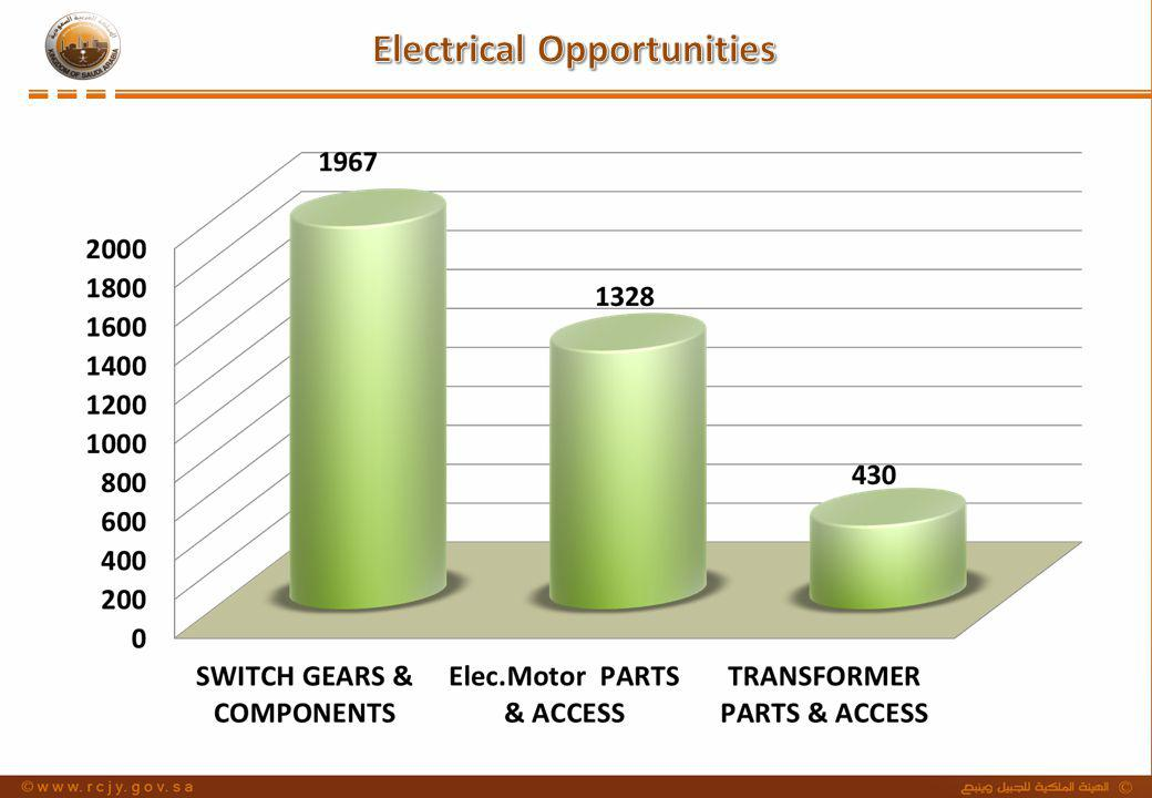 Electrical Opportunities