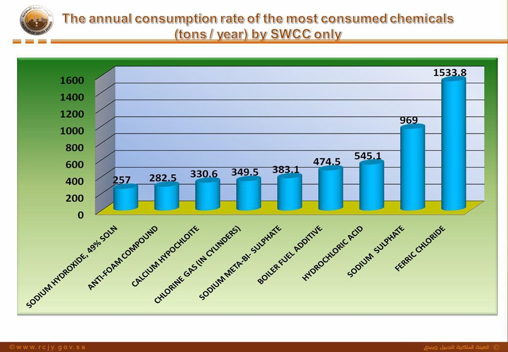 The annual consumption rate of the most consumed chemicals (tons / year) by SWCC only