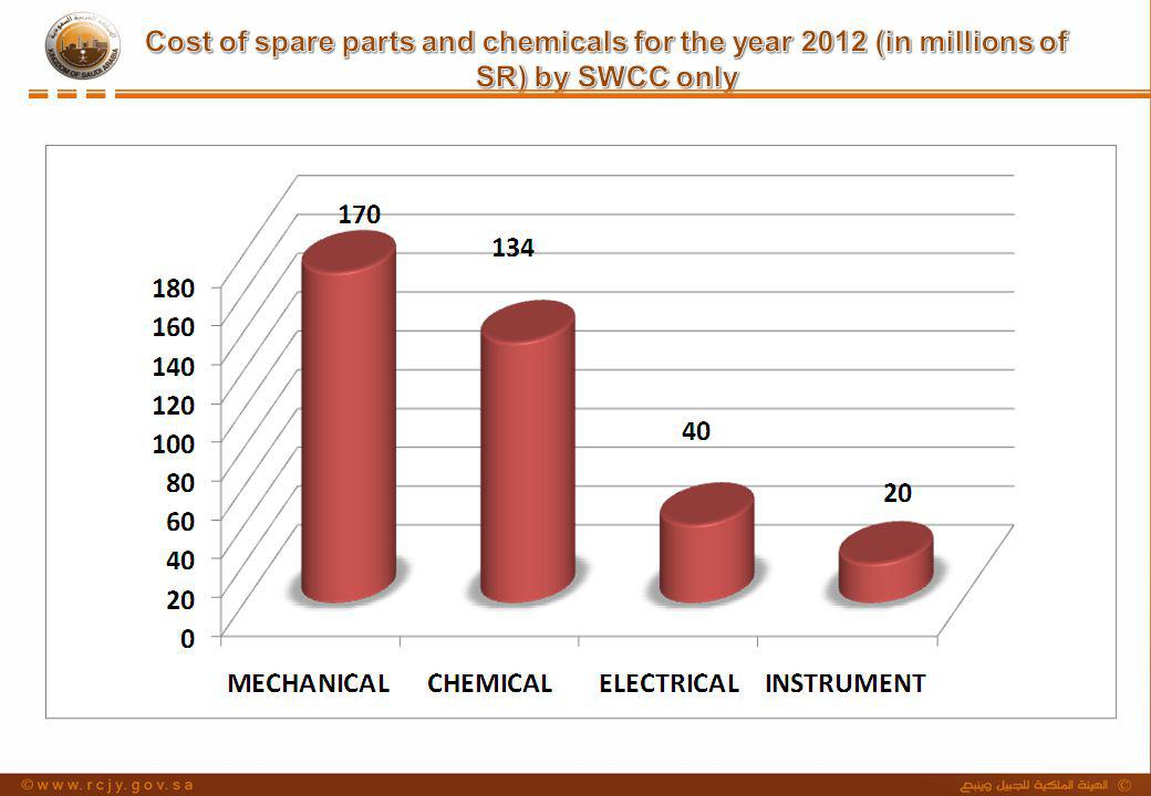 Cost of spare parts and chemicals for the year 2012 (in millions of SR) by SWCC only