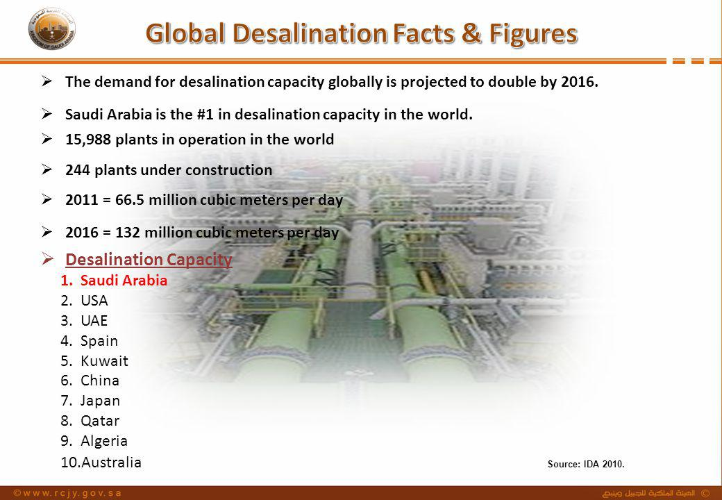 Global Desalination Facts & Figures