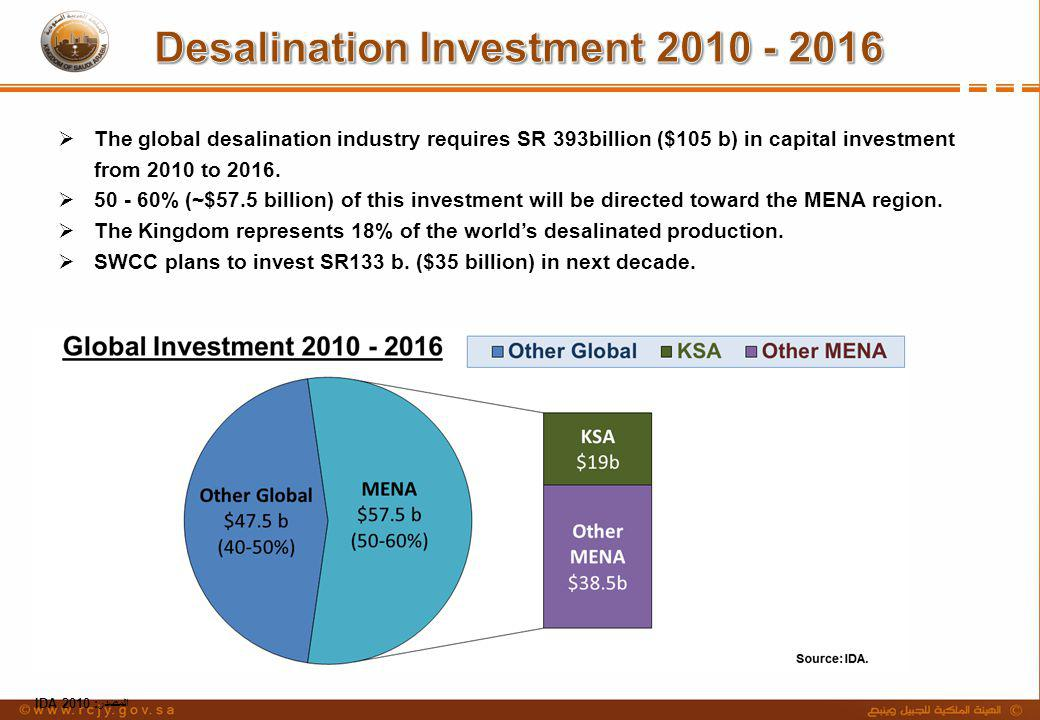 Desalination Investment 2010 - 2016
