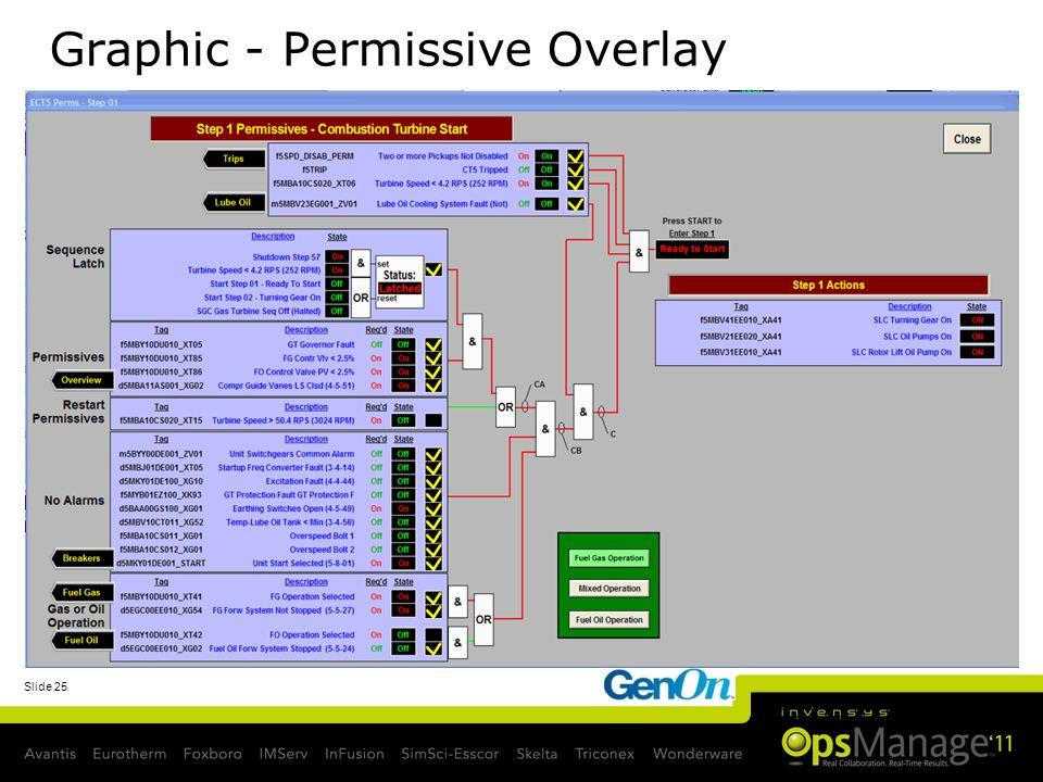 Graphic - Permissive Overlay
