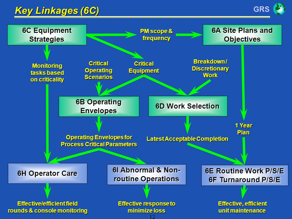 Key Linkages (6C) 6C Equipment Strategies 6A Site Plans and Objectives