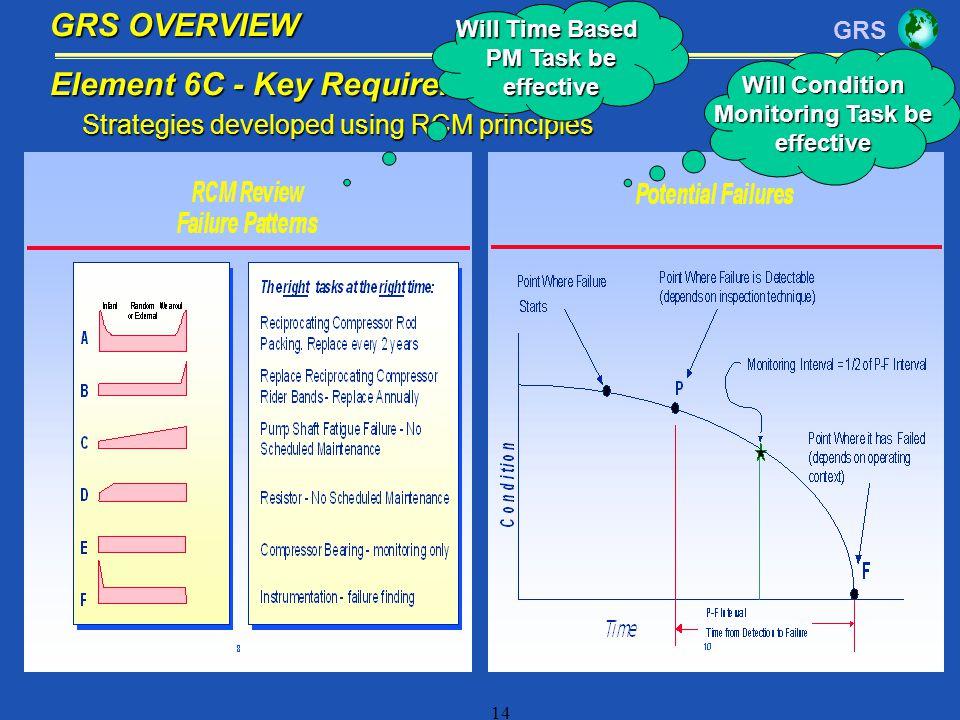 Strategies developed using RCM principles