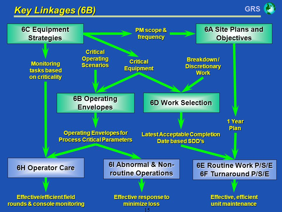 Key Linkages (6B) 6C Equipment Strategies 6A Site Plans and Objectives