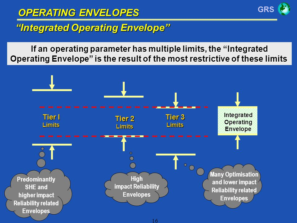 If an operating parameter has multiple limits, the Integrated