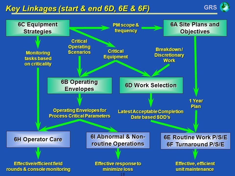 Key Linkages (start & end 6D, 6E & 6F)