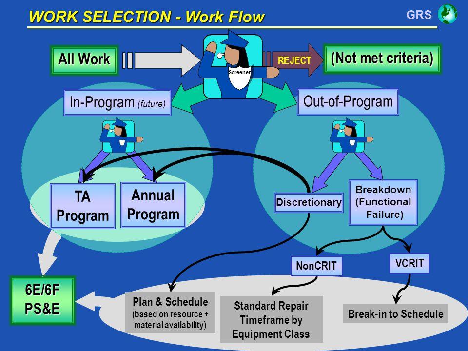 All Work (Not met criteria) TA Program Annual 6E/6F PS&E