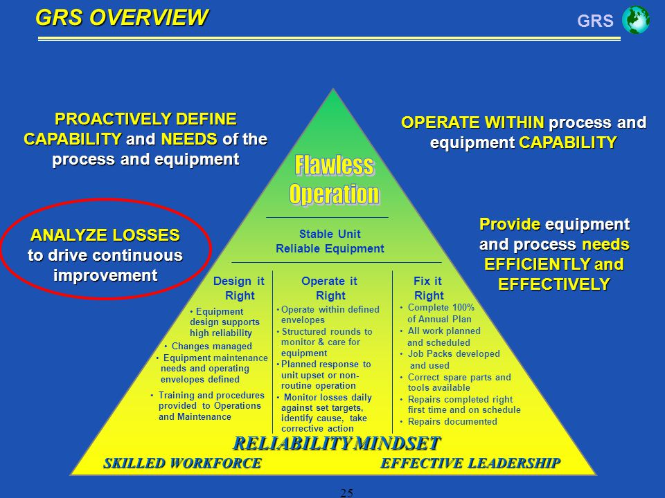GRS OVERVIEW Flawless Operation RELIABILITY MINDSET