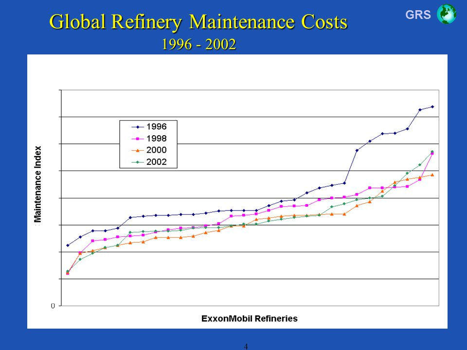 Global Refinery Maintenance Costs 1996 - 2002