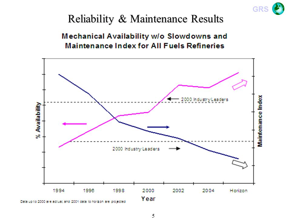Reliability & Maintenance Results