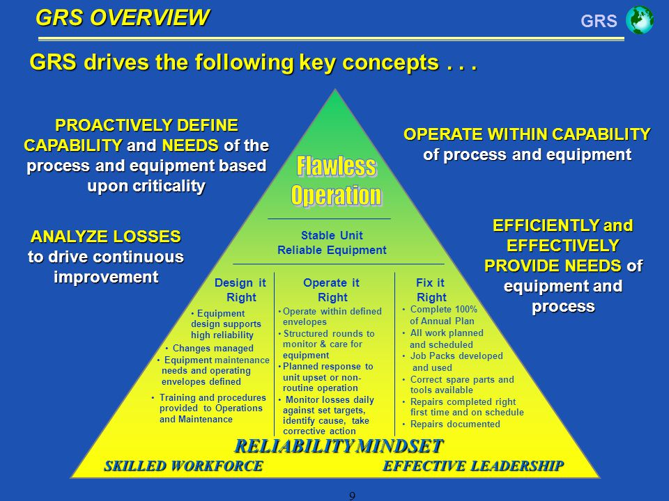 GRS drives the following key concepts . . .
