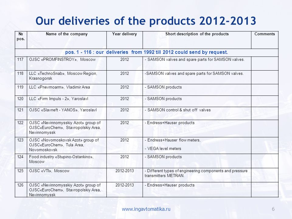 Our deliveries of the products 2012-2013