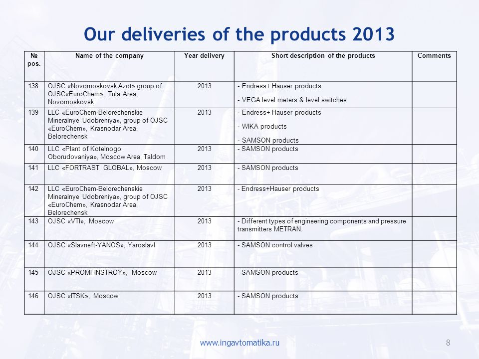 Our deliveries of the products 2013
