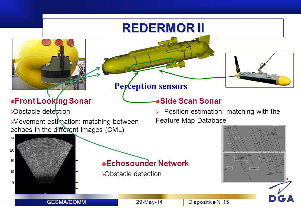REDERMOR II Perception sensors Front Looking Sonar Side Scan Sonar
