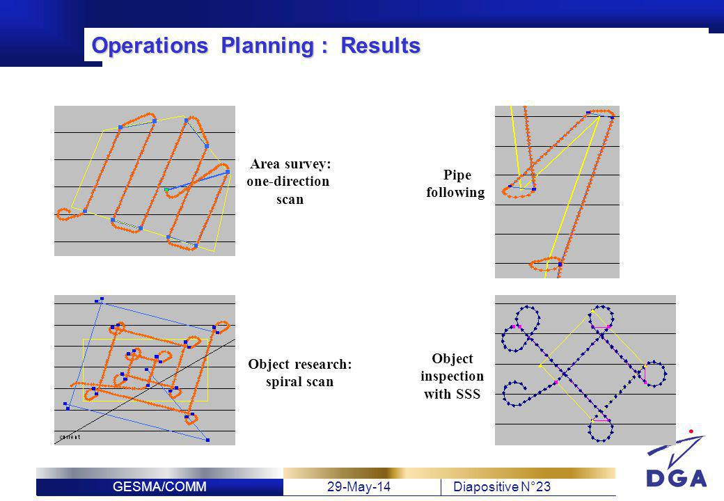 Operations Planning : Results