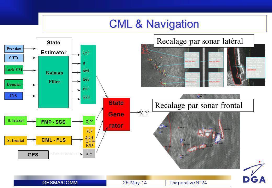 CML & Navigation Recalage par sonar latéral Recalage par sonar frontal