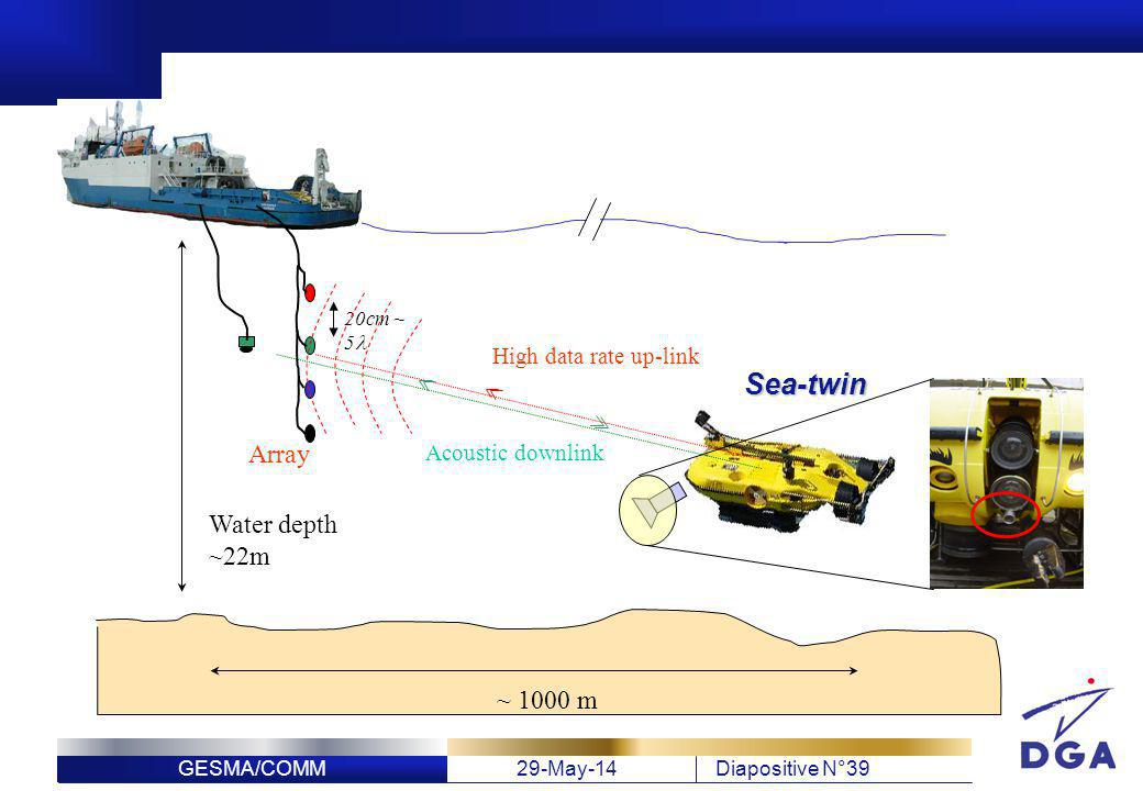 Sea-twin Array Water depth ~22m ~ 1000 m High data rate up-link