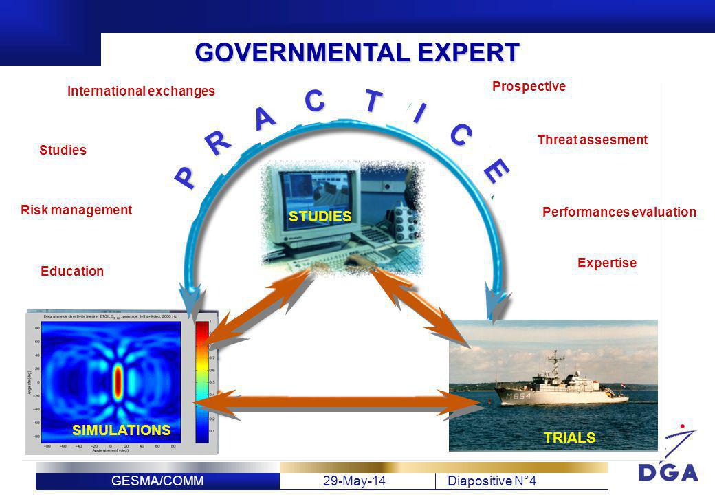 C T I A C R E P GOVERNMENTAL EXPERT STUDIES SIMULATIONS TRIALS