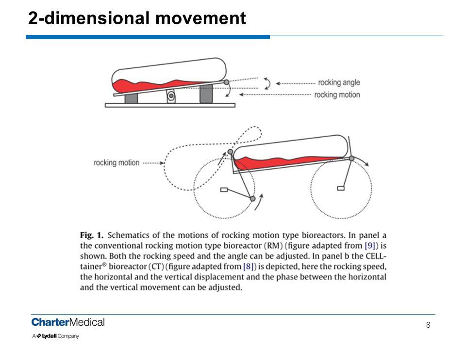 2-dimensional movement