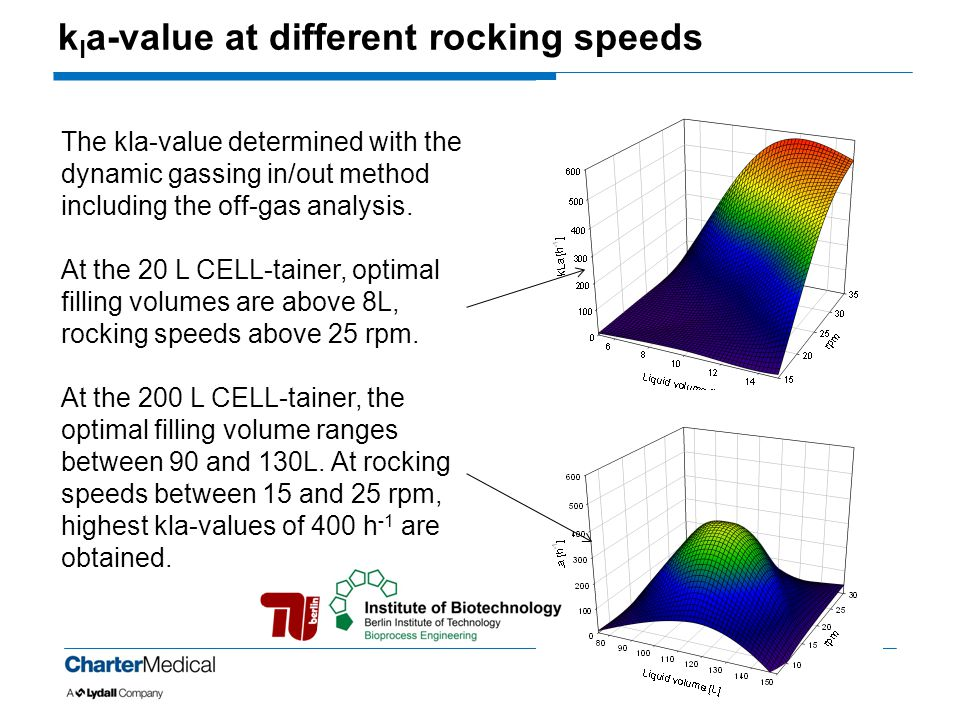 kla-value at different rocking speeds