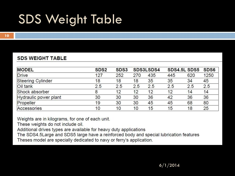 3/31/2017 SDS Weight Table 3/31/2017