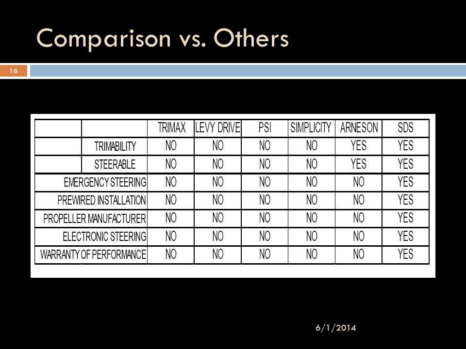 Comparison vs. Others 3/31/2017