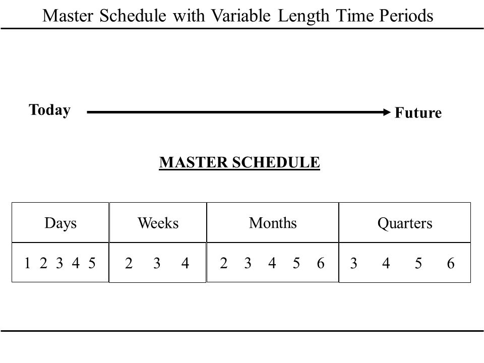 Master Schedule with Variable Length Time Periods