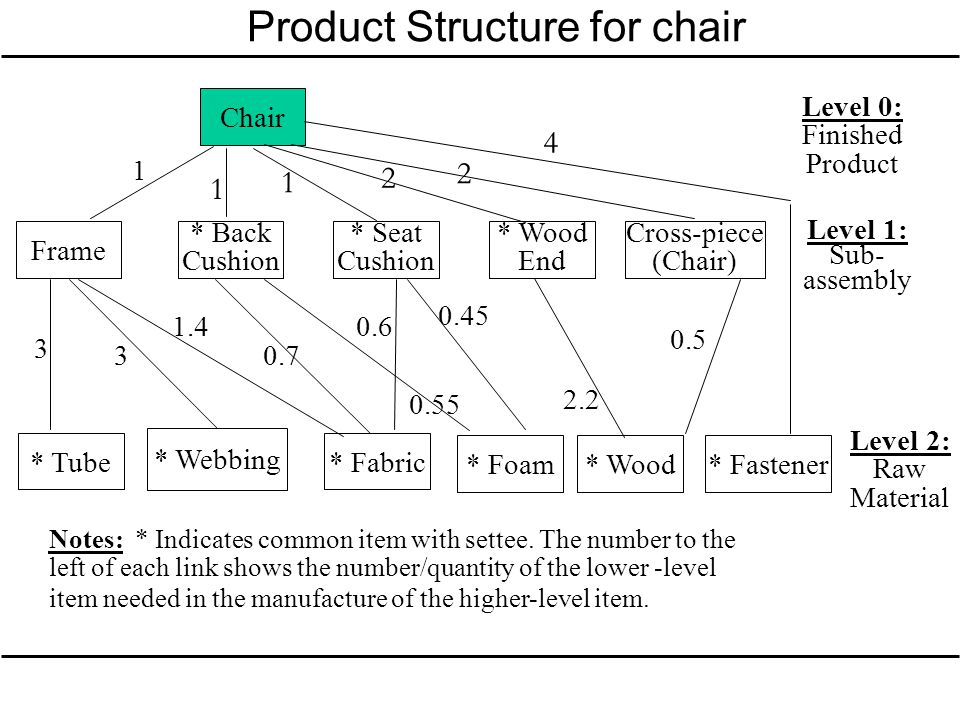 Product Structure for chair