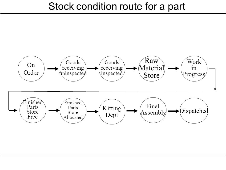 Stock condition route for a part