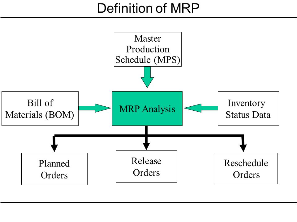 Definition of MRP Master Production Schedule (MPS) Bill of