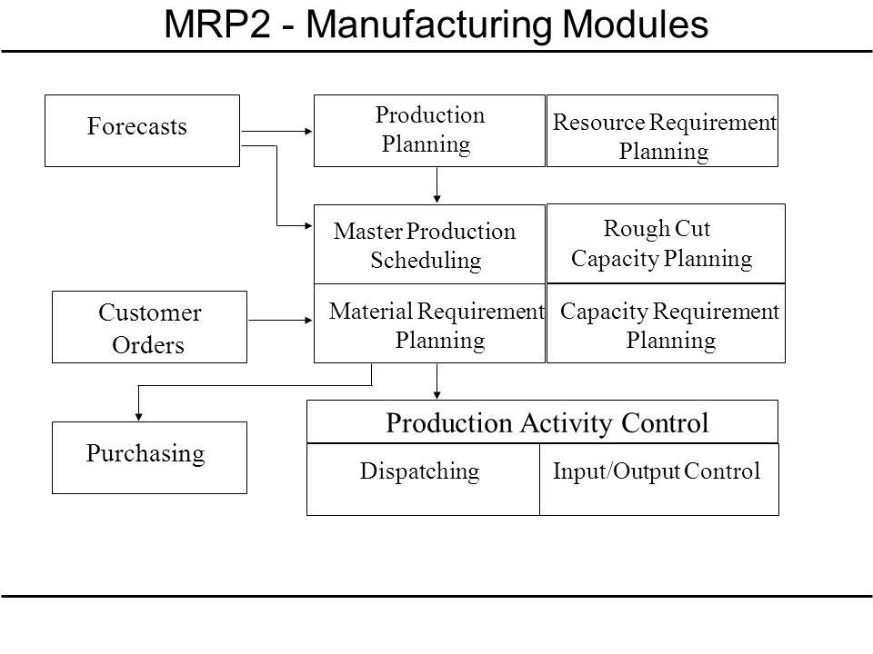 MRP2 - Manufacturing Modules