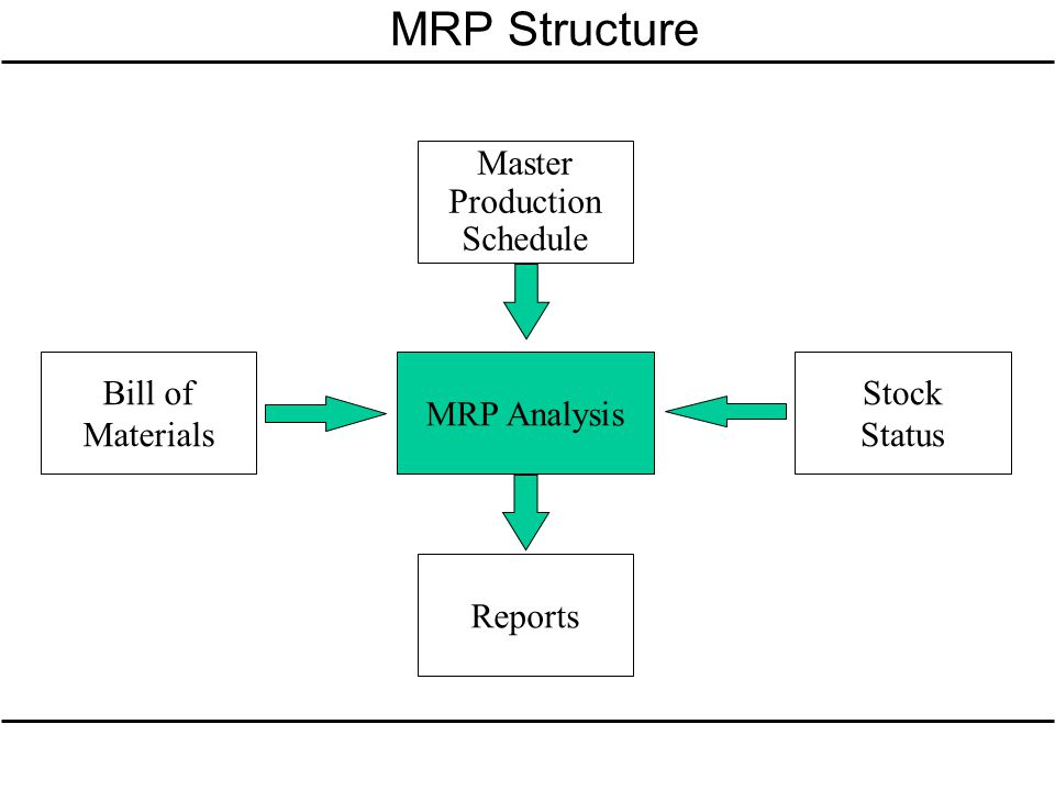 MRP Structure Master Production Schedule Bill of Materials