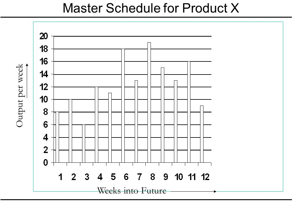 Master Schedule for Product X