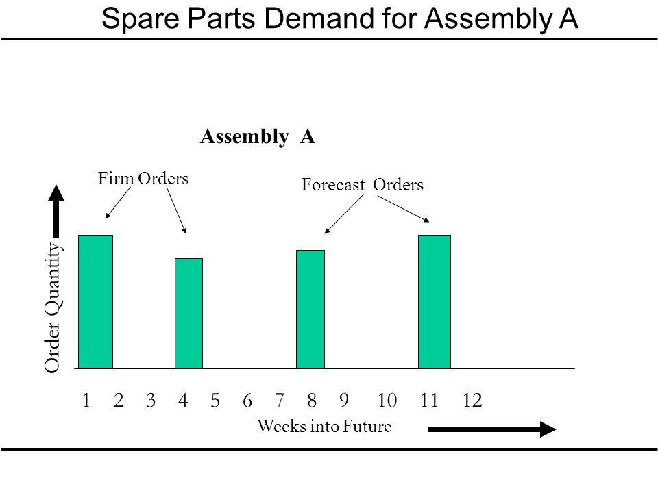 Spare Parts Demand for Assembly A